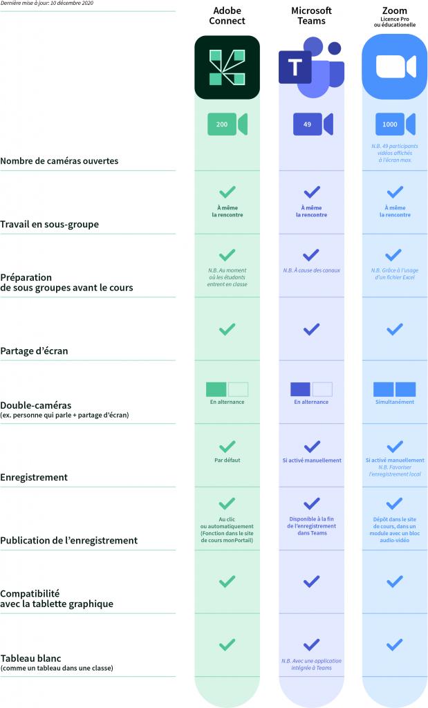 Tableau comparatif Adobe Connect, Microsoft Teams et Zoom