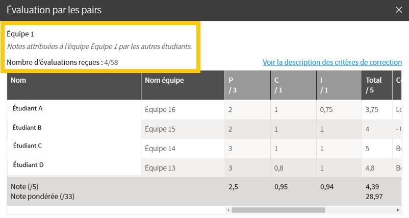 Capture d'écran de la fenêtre «Évaluation des pairs» ciblant la zone indiquant le nombre d'évaluation reçues d'une équipe sélectionnée